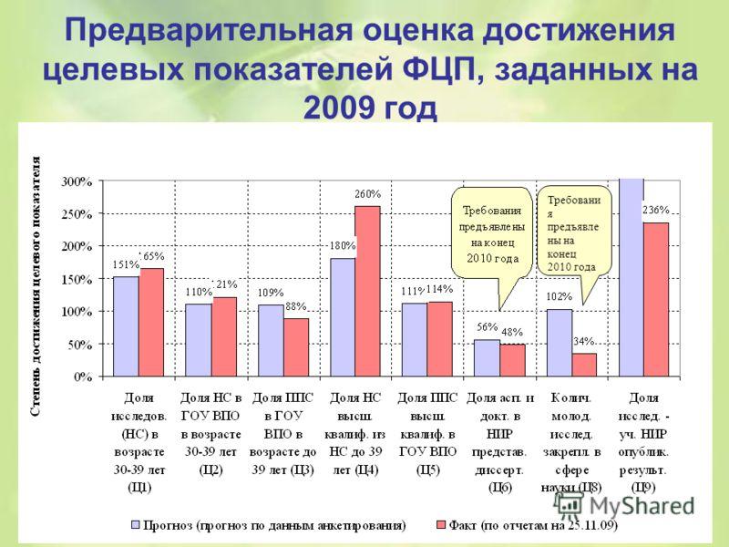 Предварительная оценка достижения целевых показателей ФЦП, заданных на 2009 год Требовани я предъявле ны на конец 2010 года
