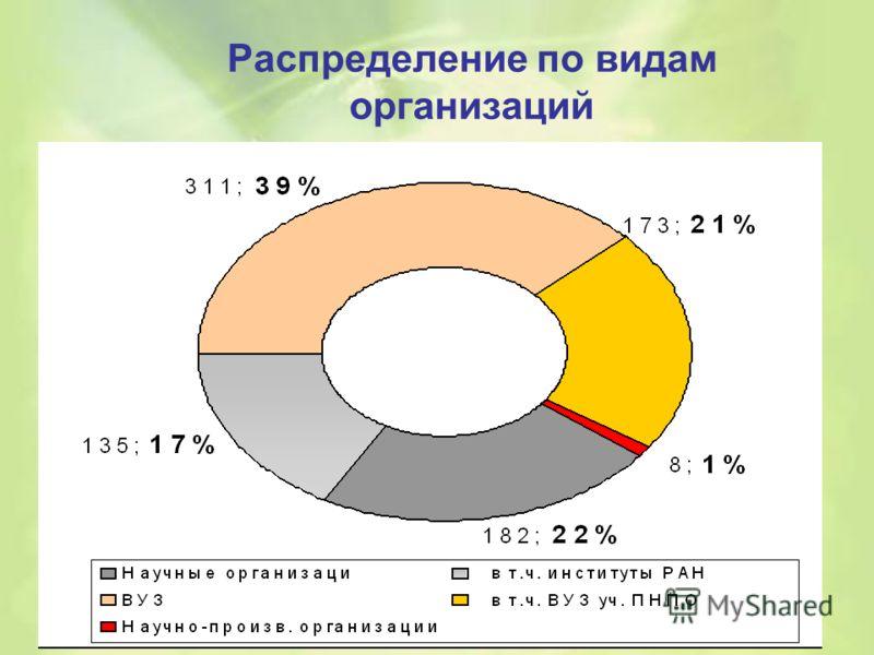 Распределение по видам организаций