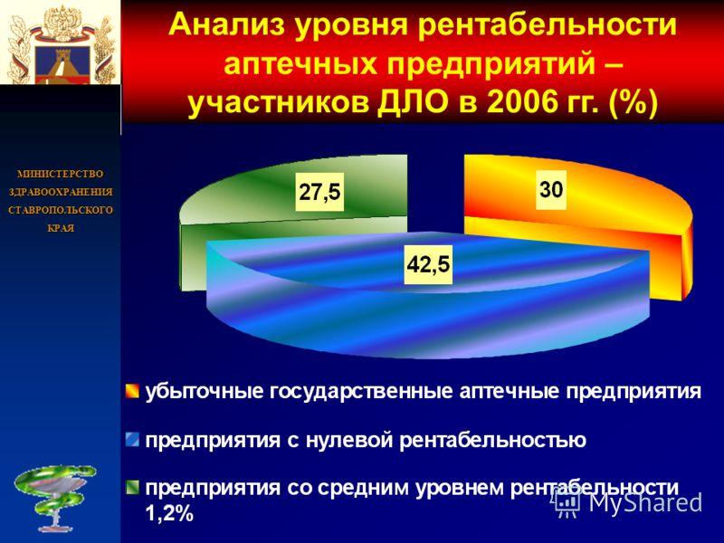 МИНИСТЕРСТВО ЗДРАВООХРАНЕНИЯ СТАВРОПОЛЬСКОГО КРАЯ Анализ уровня рентабельности аптечных предприятий – участников ДЛО в 2006 гг. (%)