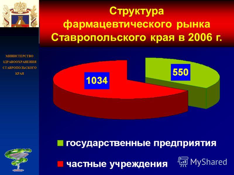МИНИСТЕРСТВО ЗДРАВООХРАНЕНИЯ СТАВРОПОЛЬСКОГО КРАЯ Структура фармацевтического рынка Ставропольского края в 2006 г.