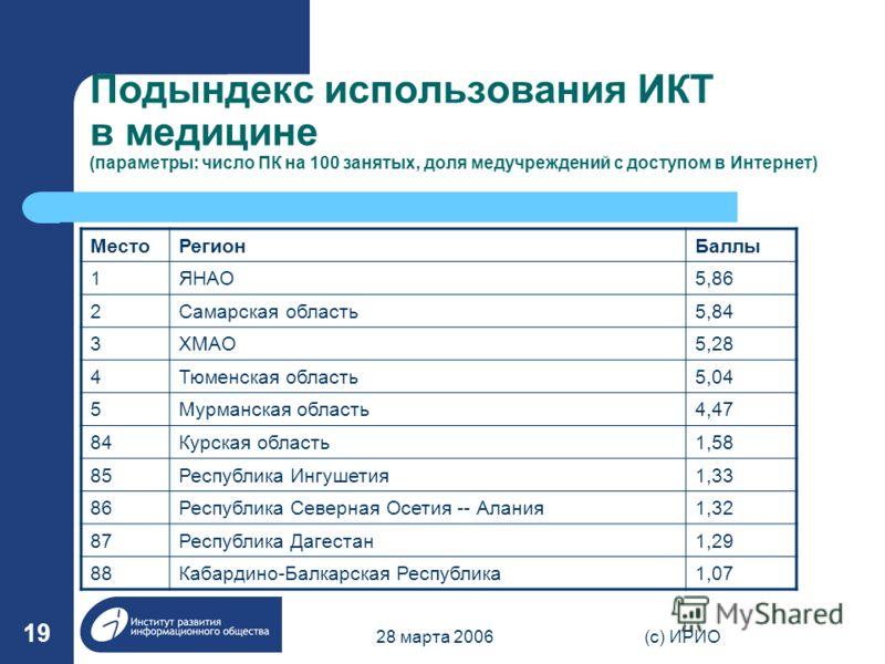 28 марта 2006(c) ИРИО 19 Подындекс использования ИКТ в медицине (параметры: число ПК на 100 занятых, доля медучреждений с доступом в Интернет) МестоРегионБаллы 1ЯНАО5,86 2Самарская область5,84 3ХМАО5,28 4Тюменская область5,04 5Мурманская область4,47