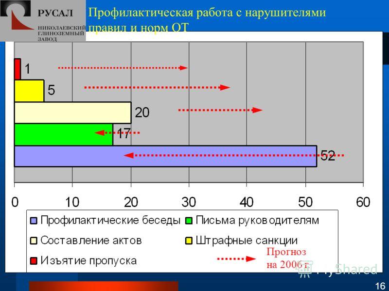 Профилактическая работа с нарушителями правил и норм ОТ Прогноз на 2006 г. 16