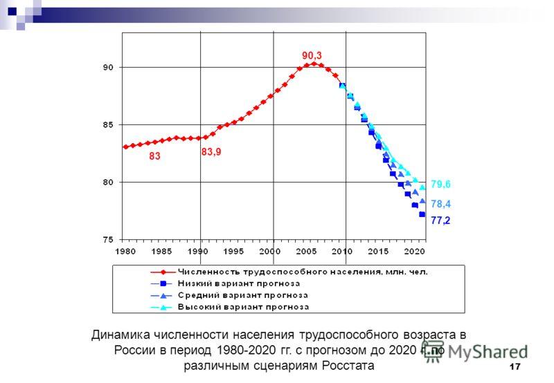 17 83 83,9 90,3 79,6 78,4 77,2 Динамика численности населения трудоспособного возраста в России в период 1980-2020 гг. с прогнозом до 2020 г. по различным сценариям Росстата