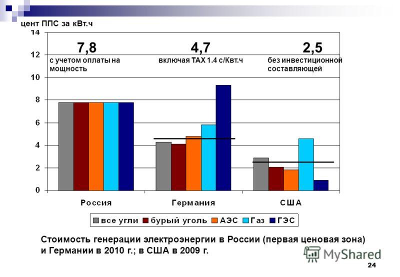 24 Стоимость генерации электроэнергии в России (первая ценовая зона) и Германии в 2010 г.; в США в 2009 г. цент ППС за кВт.ч 2,5 без инвестиционной составляющей 4,7 включая TAX 1.4 c/Квт.ч 7,8 с учетом оплаты на мощность