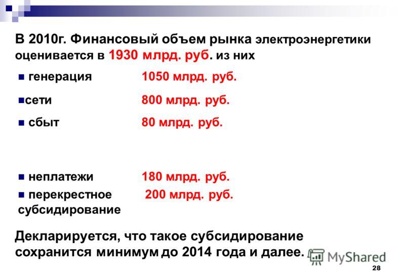 28 В 2010г. Финансовый объем рынка электроэнергетики оценивается в 1930 млрд. руб. из них генерация1050 млрд. руб. сети800 млрд. руб. сбыт80 млрд. руб. неплатежи перекрестное субсидирование 180 млрд. руб. 200 млрд. руб. Декларируется, что такое субси