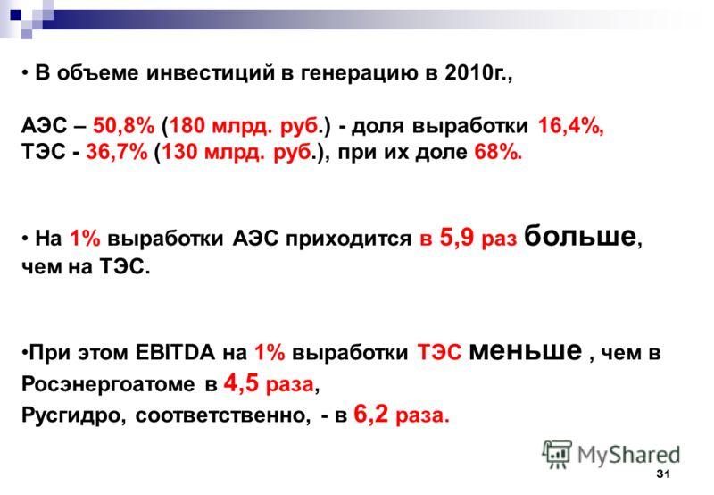 31 В объеме инвестиций в генерацию в 2010г., АЭС – 50,8% (180 млрд. руб.) - доля выработки 16,4%, ТЭС - 36,7% (130 млрд. руб.), при их доле 68%. На 1% выработки АЭС приходится в 5,9 раз больше, чем на ТЭС. При этом EBITDA на 1% выработки ТЭС меньше,