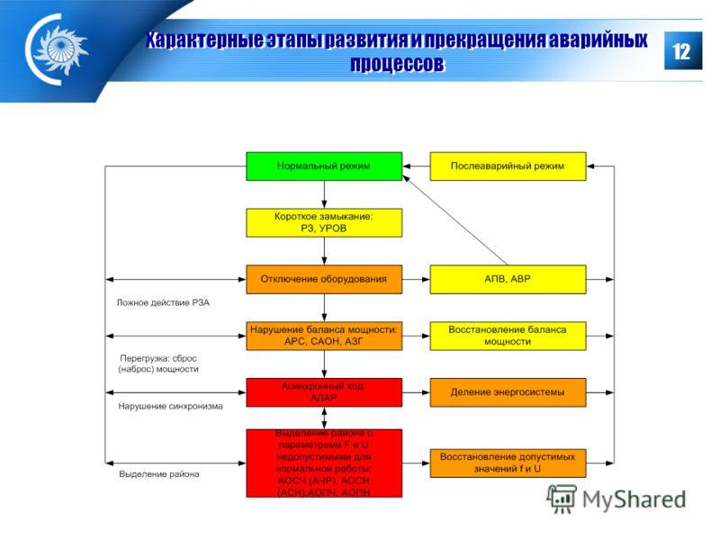 12 Характерные этапы развития и прекращения аварийных процессов