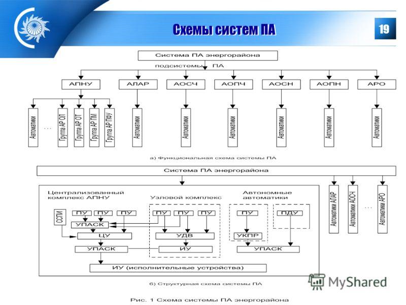 19 Схемы систем ПА