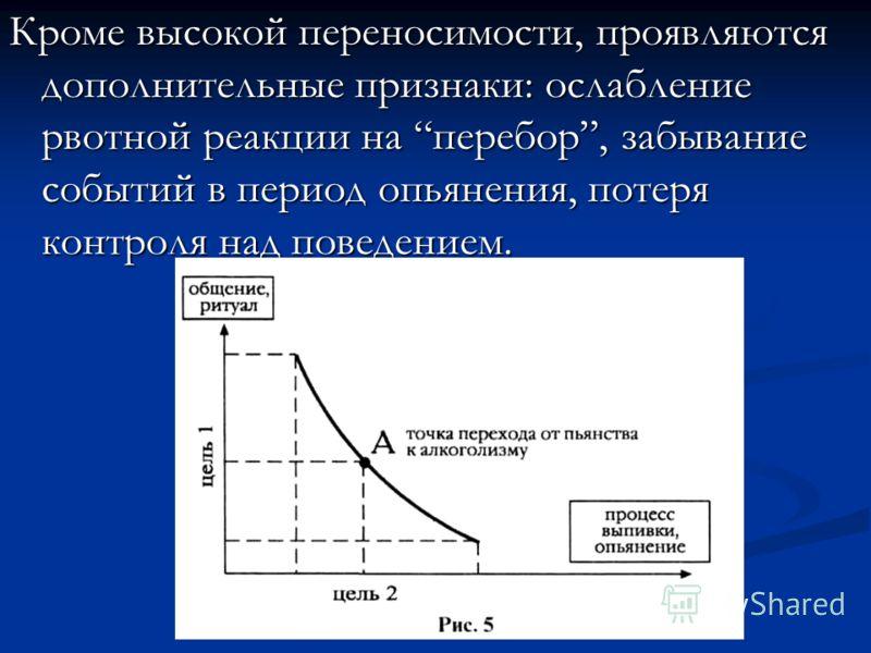 Кроме высокой переносимости, проявляются дополнительные признаки: ослабление рвотной реакции на перебор, забывание событий в период опьянения, потеря контроля над поведением.