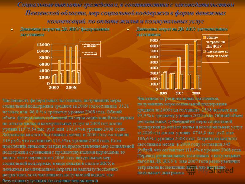 Социальные выплаты гражданам, в соответствии с законодательством Пензенской области, мер социальной поддержки в форме денежных компенсаций. по оплате жилья и коммунальных услуг Динамика затрат на ДК ЖКУ федеральным льготникам Динамика затрат на ДК ЖК