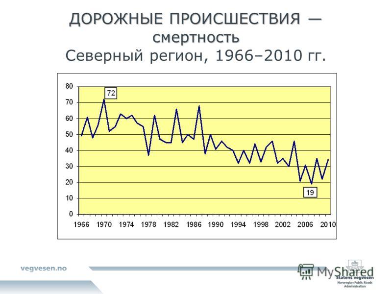 ДОРОЖНЫЕ ПРОИСШЕСТВИЯ смертность ДОРОЖНЫЕ ПРОИСШЕСТВИЯ смертность Северный регион, 1966–2010 гг.