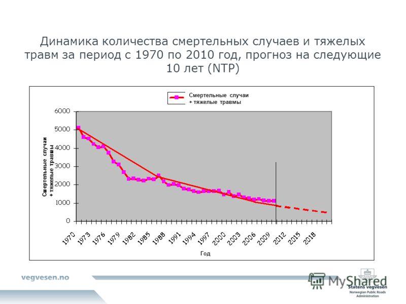 Динамика количества смертельных случаев и тяжелых травм за период с 1970 по 2010 год, прогноз на следующие 10 лет (NTP) Смертельные случаи + тяжелые травмы Год
