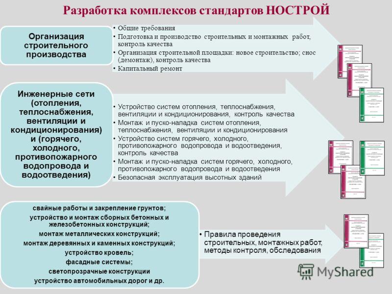 Разработка комплексов стандартов НОСТРОЙ