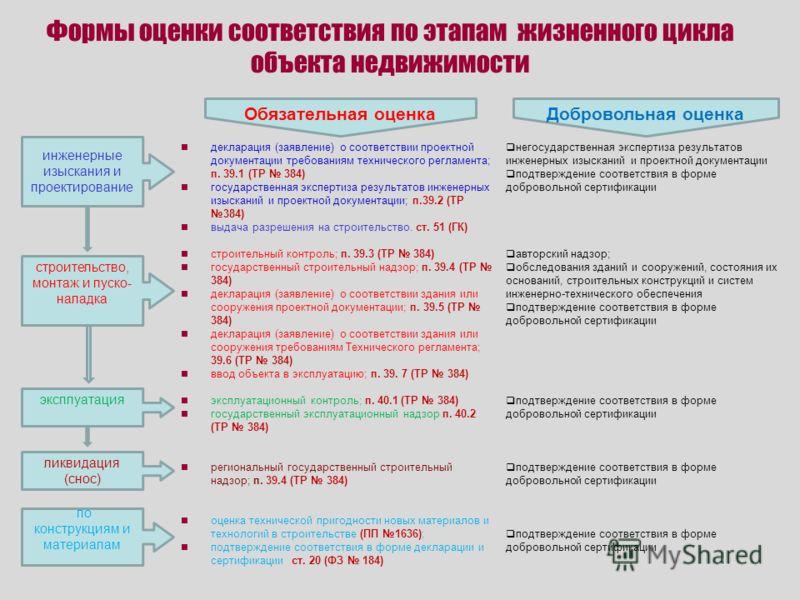 Формы оценки соответствия по этапам жизненного цикла объекта недвижимости декларация (заявление) о соответствии проектной документации требованиям технического регламента; п. 39.1 (ТР 384) государственная экспертиза результатов инженерных изысканий и