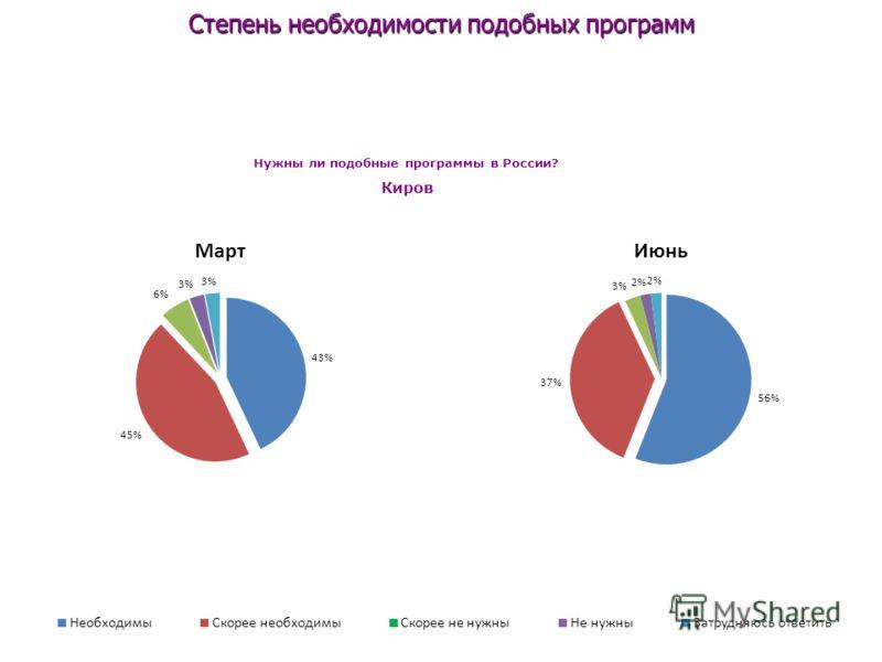 Степень необходимости подобных программ Нужны ли подобные программы в России? Киров