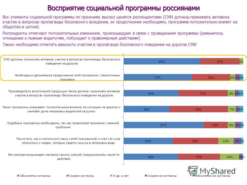 Восприятие социальной программы россиянами Все элементы социальной программы по прежнему высоко ценятся респондентами (СМИ должны принимать активное участие в вопросах пропаганды безопасного вождения, ее продолжение необходимо, программа положительно