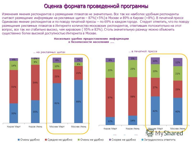 Оценка формата проведенной программы Изменения мнения респондентов о размещении плакатов не значительно. Все так же наиболее удобным респонденты считают размещение информации на рекламных щитах – 87%(+5%) в Москве и 89% в Кирове (+8%). В печатной пре