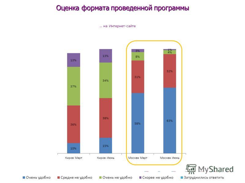 Оценка формата проведенной программы … на Интернет-сайте