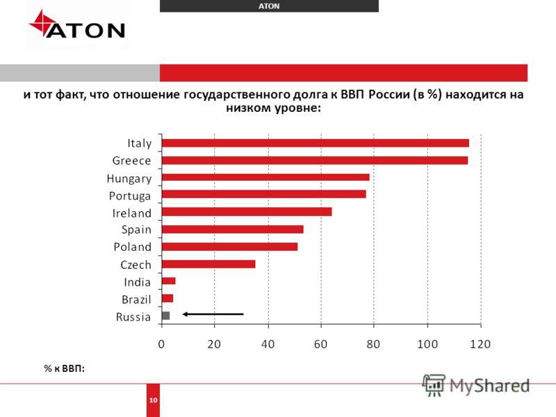 ATON 10 и тот факт, что отношение государственного долга к ВВП России (в %) находится на низком уровне: % к ВВП: