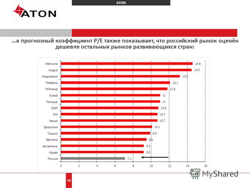 ATON 18...а прогнозный коэффициент Р/Е также показывает, что российский рынок оценён дешевле остальных рынков развивающихся стран: