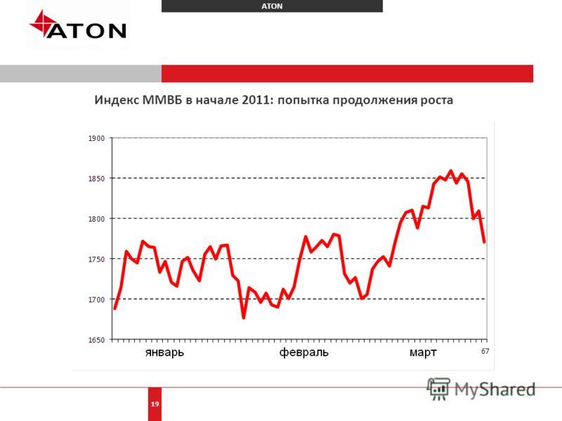 ATON 19 Индекс ММВБ в начале 2011: попытка продолжения роста