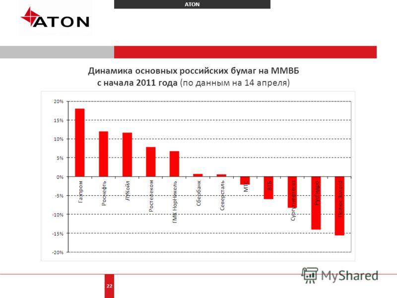 ATON 22 Динамика основных российских бумаг на ММВБ с начала 2011 года (по данным на 14 апреля)