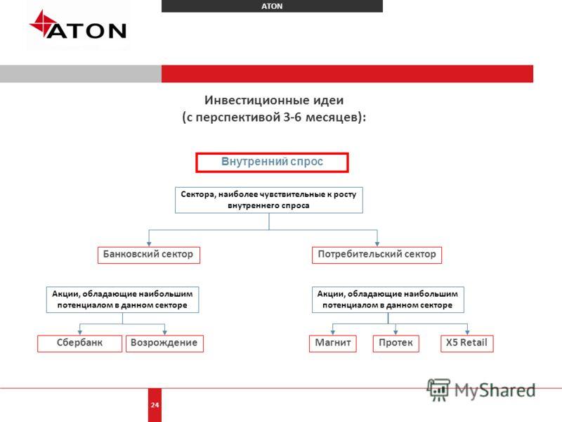 ATON 24 Инвестиционные идеи (с перспективой 3-6 месяцев): Внутренний спрос Банковский секторПотребительский сектор Сектора, наиболее чувствительные к росту внутреннего спроса Сбербанк Возрождение Акции, обладающие наибольшим потенциалом в данном сект