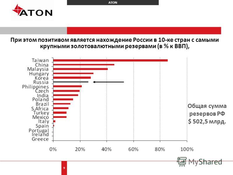 ATON 9 При этом позитивом является нахождение России в 10-ке стран с самыми крупными золотовалютными резервами (в % к ВВП), Общая сумма резервов РФ $ 502,5 млрд.