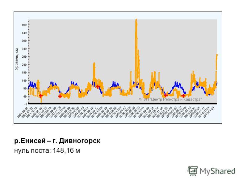 р.Енисей – г. Дивногорск нуль поста: 148,16 м