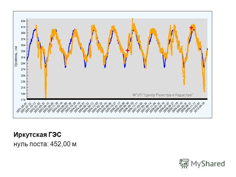 Иркутская ГЭС нуль поста: 452,00 м