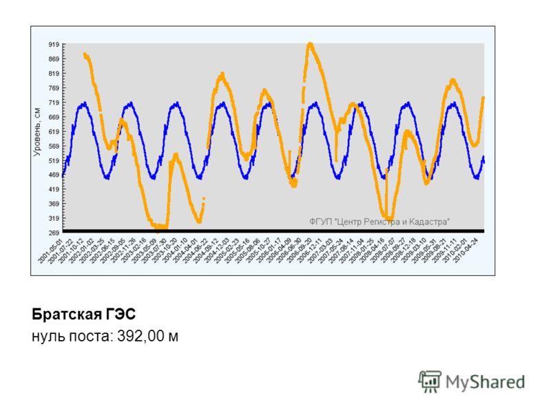 Братская ГЭС нуль поста: 392,00 м