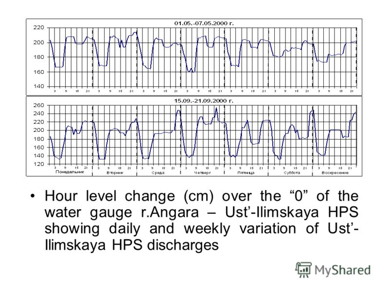 Hour level change (cm) over the 0 of the water gauge r.Angara – Ust-Ilimskaya HPS showing daily and weekly variation of Ust- Ilimskaya HPS discharges