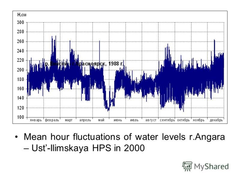 Mean hour fluctuations of water levels r.Angara – Ust-Ilimskaya HPS in 2000