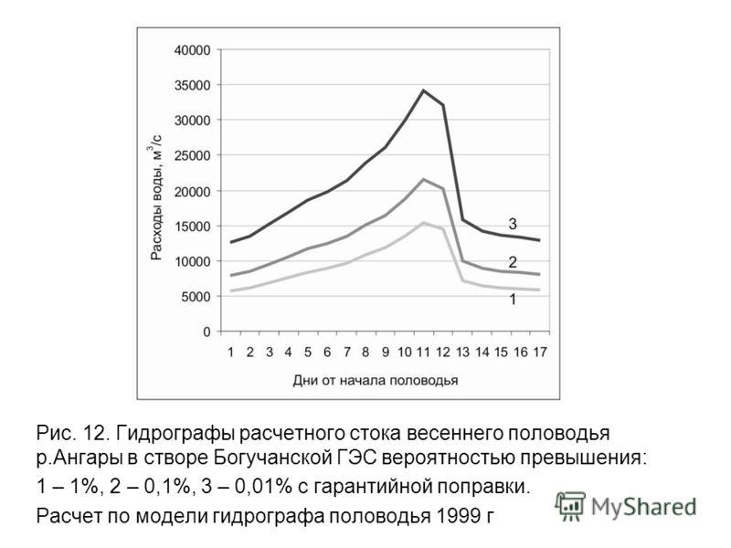 Рис. 12. Гидрографы расчетного стока весеннего половодья р.Ангары в створе Богучанской ГЭС вероятностью превышения: 1 – 1%, 2 – 0,1%, 3 – 0,01% с гарантийной поправки. Расчет по модели гидрографа половодья 1999 г