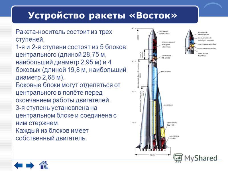 Устройство ракеты «Восток» Ракета-носитель состоит из трёх ступеней. 1-я и 2-я ступени состоят из 5 блоков: центрального (длиной 28,75 м, наибольший диаметр 2,95 м) и 4 боковых (длиной 19,8 м, наибольший диаметр 2,68 м). Боковые блоки могут отделятьс