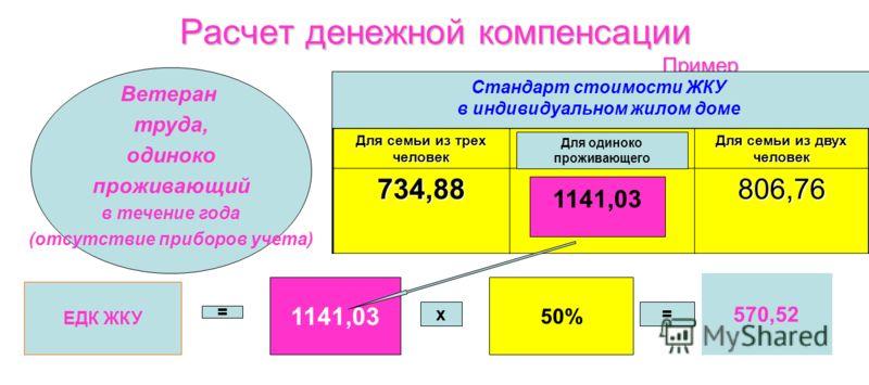 Расчет денежной компенсации Пример Для семьи из трех человек Для семьи из двух человек 734,88806,76 ЕДК ЖКУ 1141,03 50% = х= 570,52 1141,03 Ветеран труда, одиноко проживающий в течение года (отсутствие приборов учета) Стандарт стоимости ЖКУ в индивид