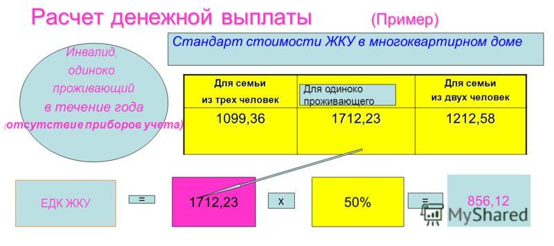 Расчет денежной выплаты (Пример) Для семьи из трех человек Для семьи из двух человек 1099,361712,231212,58 ЕДК ЖКУ 1712,2350% = х= 856,12 Инвалид, одиноко проживающий в течение года ( отсутствие приборов учета) Стандарт стоимости ЖКУ в многоквартирно