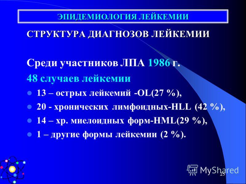 24 Обмен информации контроля-качества ТЕХНИК СУПЕРВАЙЗЕР ЭПИДЕМИОЛОГ Б/Д