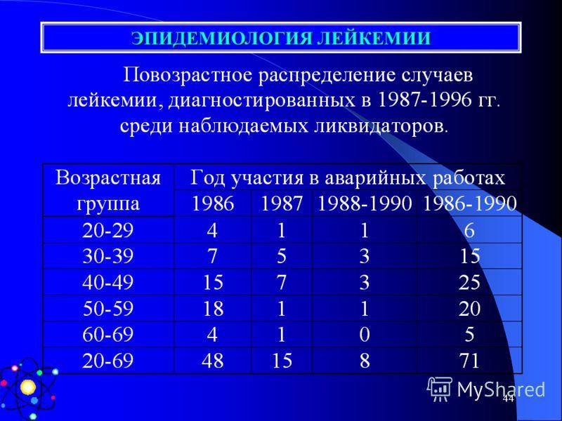 43 ЭПИДЕМИОЛОГИЯ ЛЕЙКЕМИИ