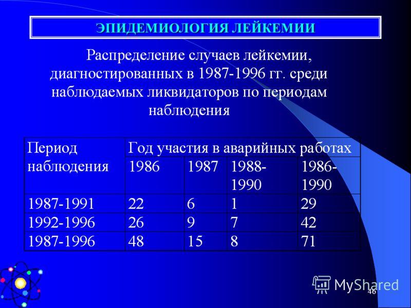 45 Пример расчета ASR -Число случаев от 20 до 29 лет/1000,000 УЛПА 1986 г.- А 1 1987г. – B 1 -Число мужчин от 20 до 29 лет /100,000 УЛПА 1986 г.- A 2 1987г. – B 2 Расчет Для УЛПА 1986 г.A 1 *(12,000/A 2 )=ASR 1 Для УЛПА 1987 г. B 1 *(12,000/B 2 )=ASR