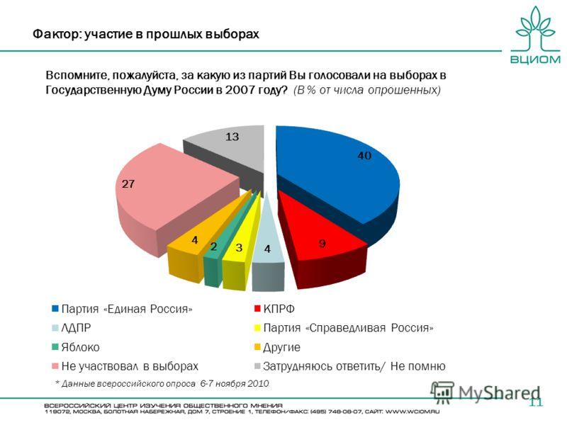 Вспомните, пожалуйста, за какую из партий Вы голосовали на выборах в Государственную Думу России в 2007 году? (В % от числа опрошенных) 11 Фактор: участие в прошлых выборах * Данные всероссийского опроса 6-7 ноября 2010