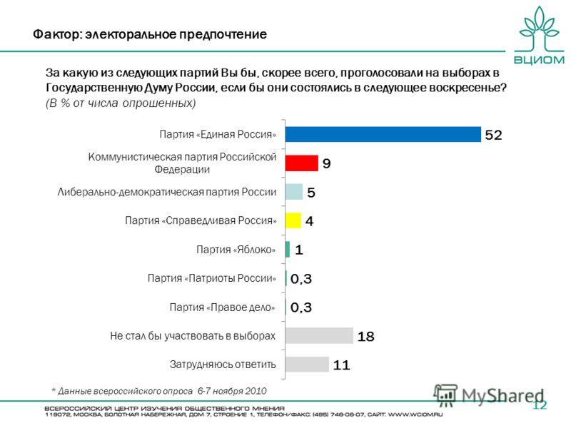За какую из следующих партий Вы бы, скорее всего, проголосовали на выборах в Государственную Думу России, если бы они состоялись в следующее воскресенье? (В % от числа опрошенных) 12 Фактор: электоральное предпочтение * Данные всероссийского опроса 6