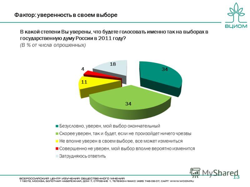 В какой степени Вы уверены, что будете голосовать именно так на выборах в государственную думу России в 2011 году? (В % от числа опрошенных) 13 Фактор: уверенность в своем выборе