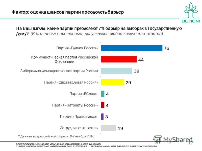 На Ваш взгляд, какие партии преодолеют 7% барьер на выборах в Государственную Думу? (В % от числа опрошенных, допускалось любое количество ответов) 17 Фактор: оценка шансов партии преодолеть барьер * Данные всероссийского опроса 6-7 ноября 2010