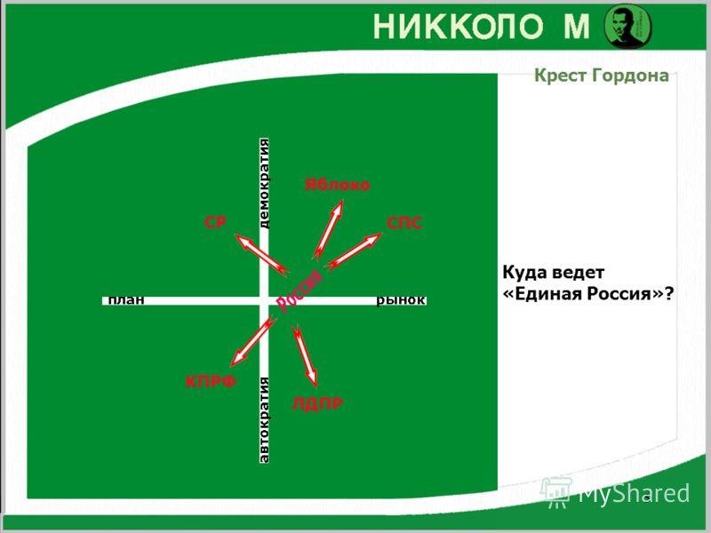 5 Крест Гордона Куда ведет «Единая Россия»?