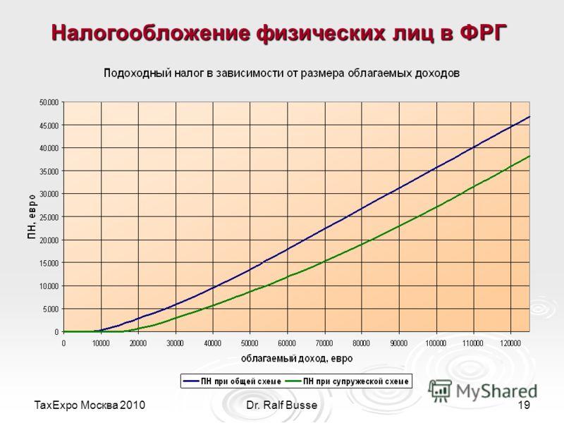 TaxExpo Москва 2010Dr. Ralf Busse19 Налогообложение физических лиц в ФРГ