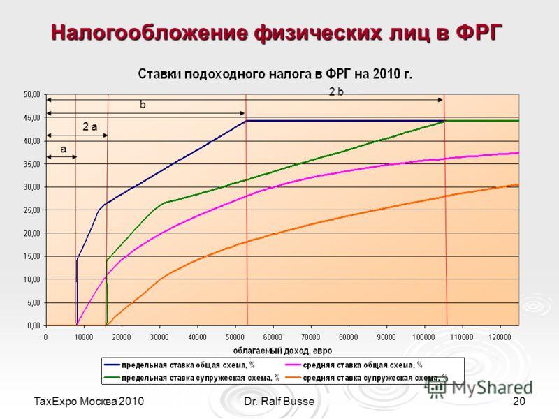 TaxExpo Москва 2010Dr. Ralf Busse20 Налогообложение физических лиц в ФРГ а 2 а b 2 b
