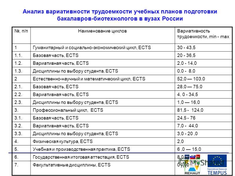 Анализ вариативности трудоемкости учебных планов подготовки бакалавров-биотехнологов в вузах России, п/пНаименование цикловВариативность трудоемкости, min - max 1Гуманитарный и социально-экономический цикл, ECTS30 - 43,5 1.1.Базовая часть, ECTS20 - 3