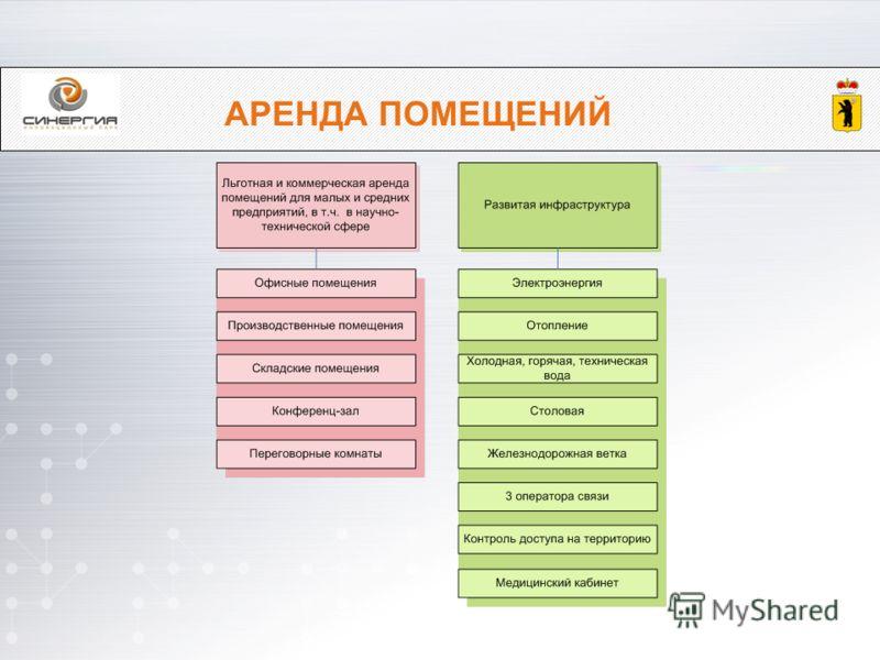 АРЕНДА ПОМЕЩЕНИЙ