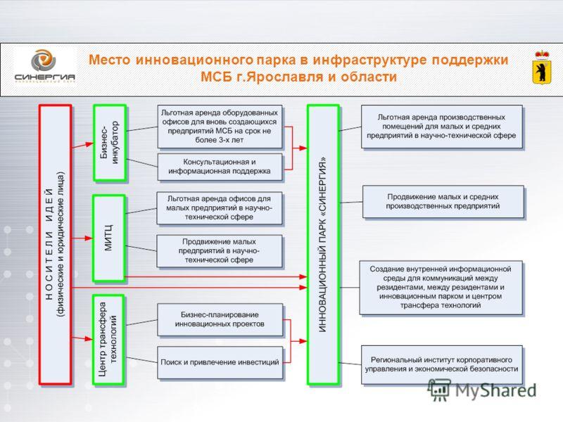 Место инновационного парка в инфраструктуре поддержки МСБ г.Ярославля и области